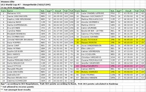 2010_ned_cyclecross_result_women